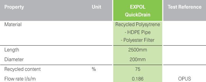 Drainage Solutions QuickDrain