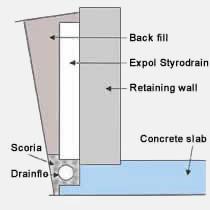 EXPOL StyroDrain